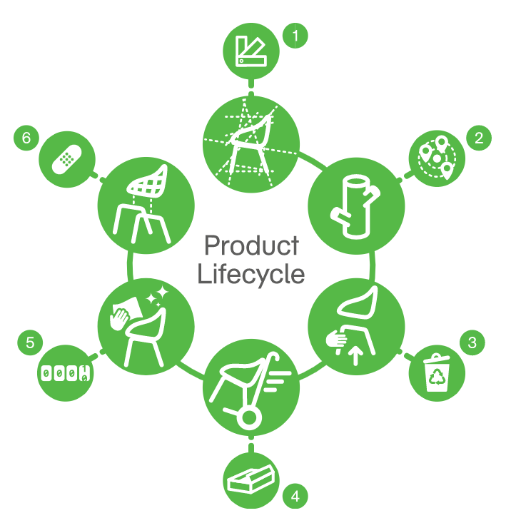 Naughtone product lifecycle green info graphic